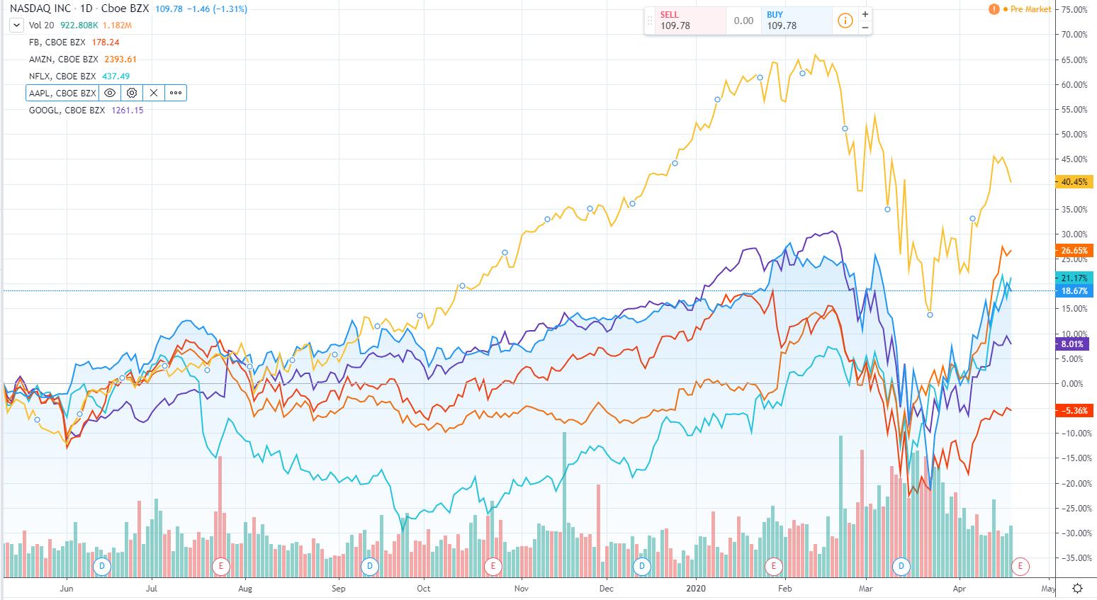 FAANG akcie volatilita