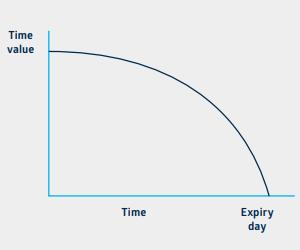 Graf časové hodnoty a doby expirace