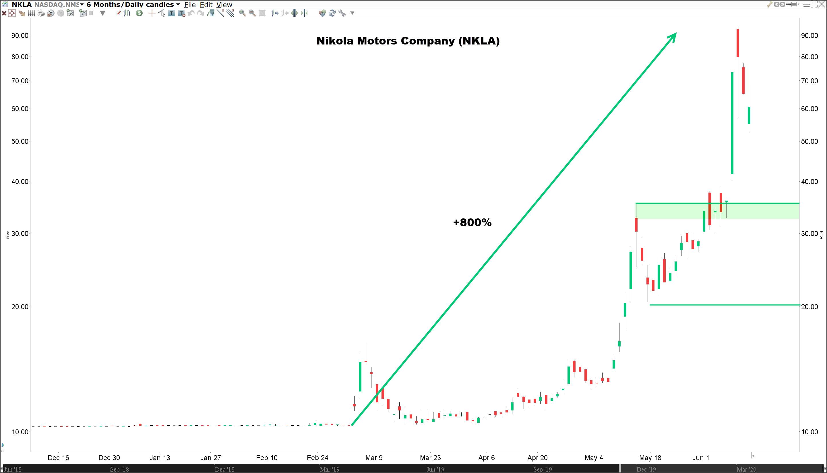 Akcie Nikola motors