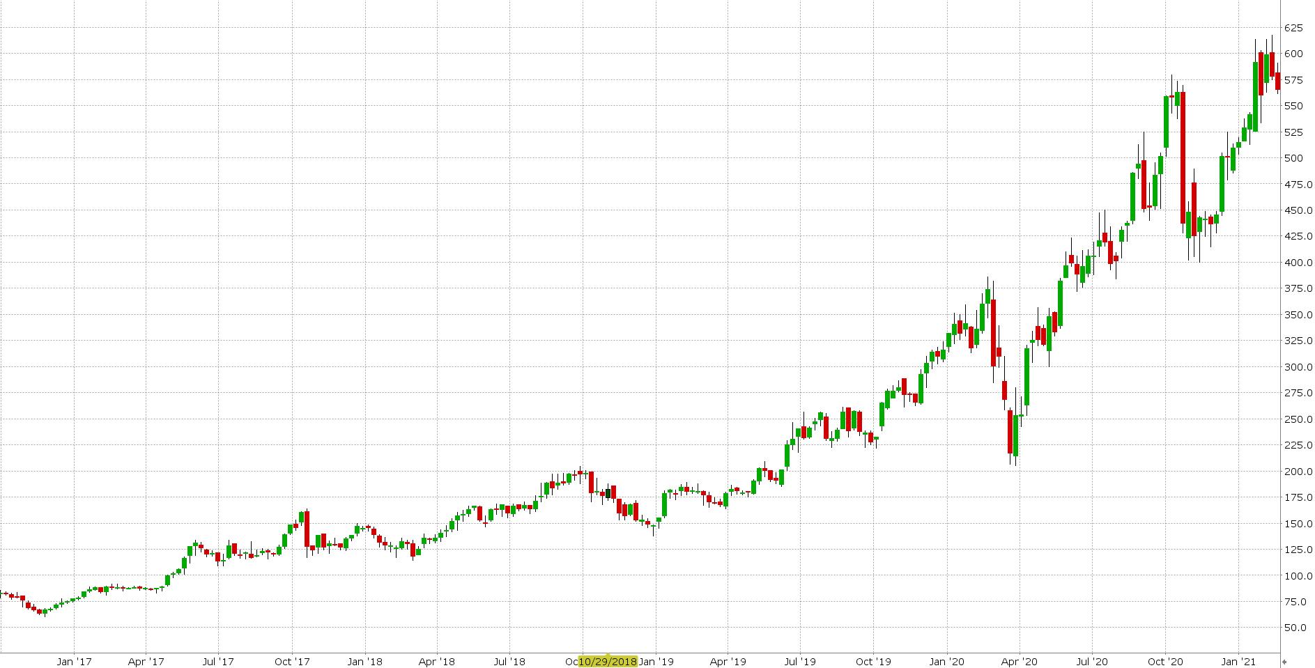 Fintech akcie - graf Hypoport
