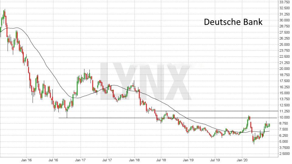 Akcie Deutche Bank