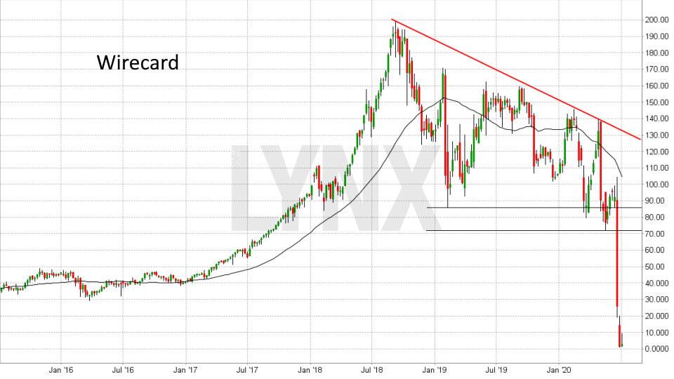 Akcie Wirecard
