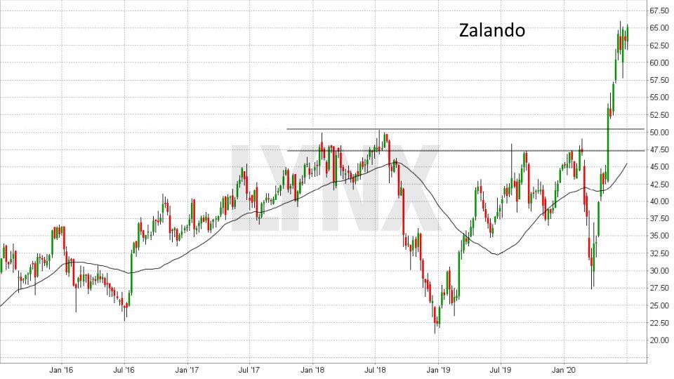 Akcie Zalando