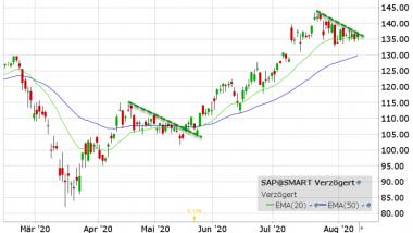 Akcie SAP