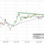 Akcie Allianz