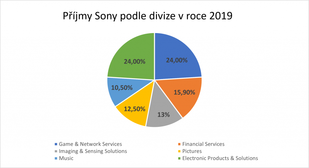 Divize Sony