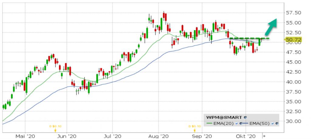 Akcie Wheaton Precious Metals (WPM)