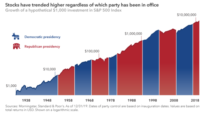Republikani vs demokrate