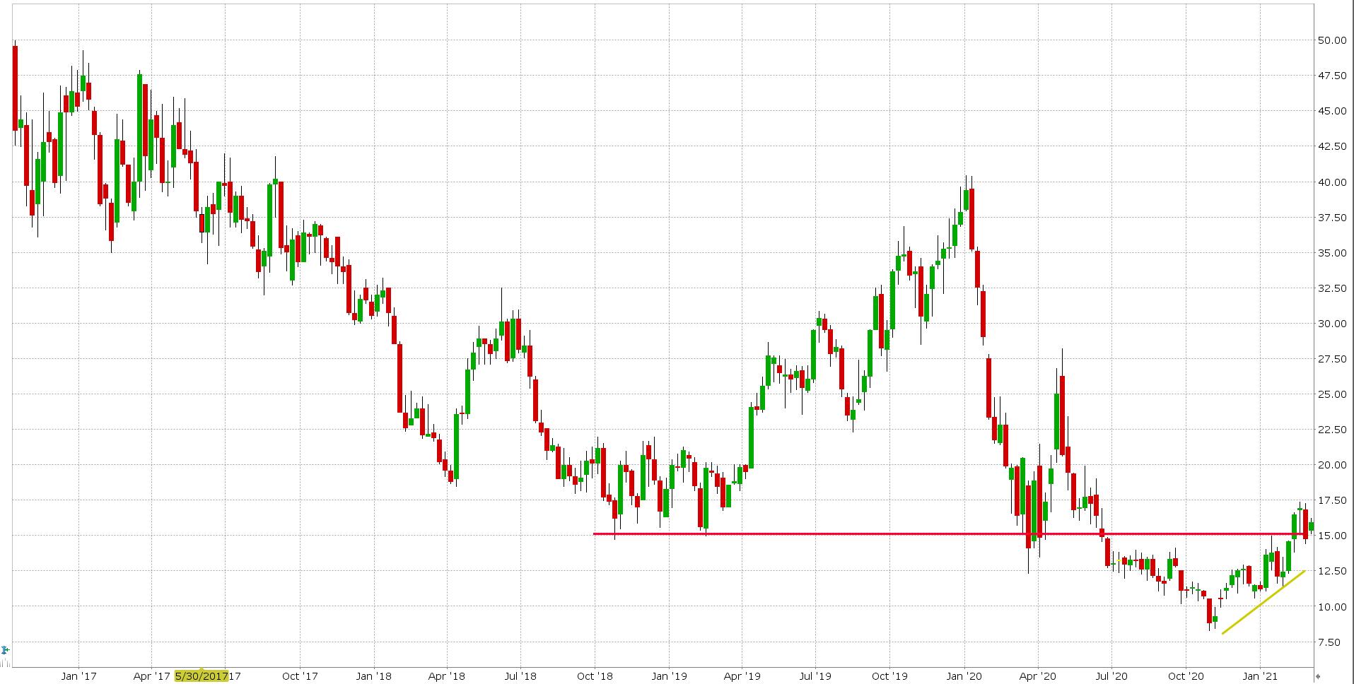 Akcie ropy STNG
