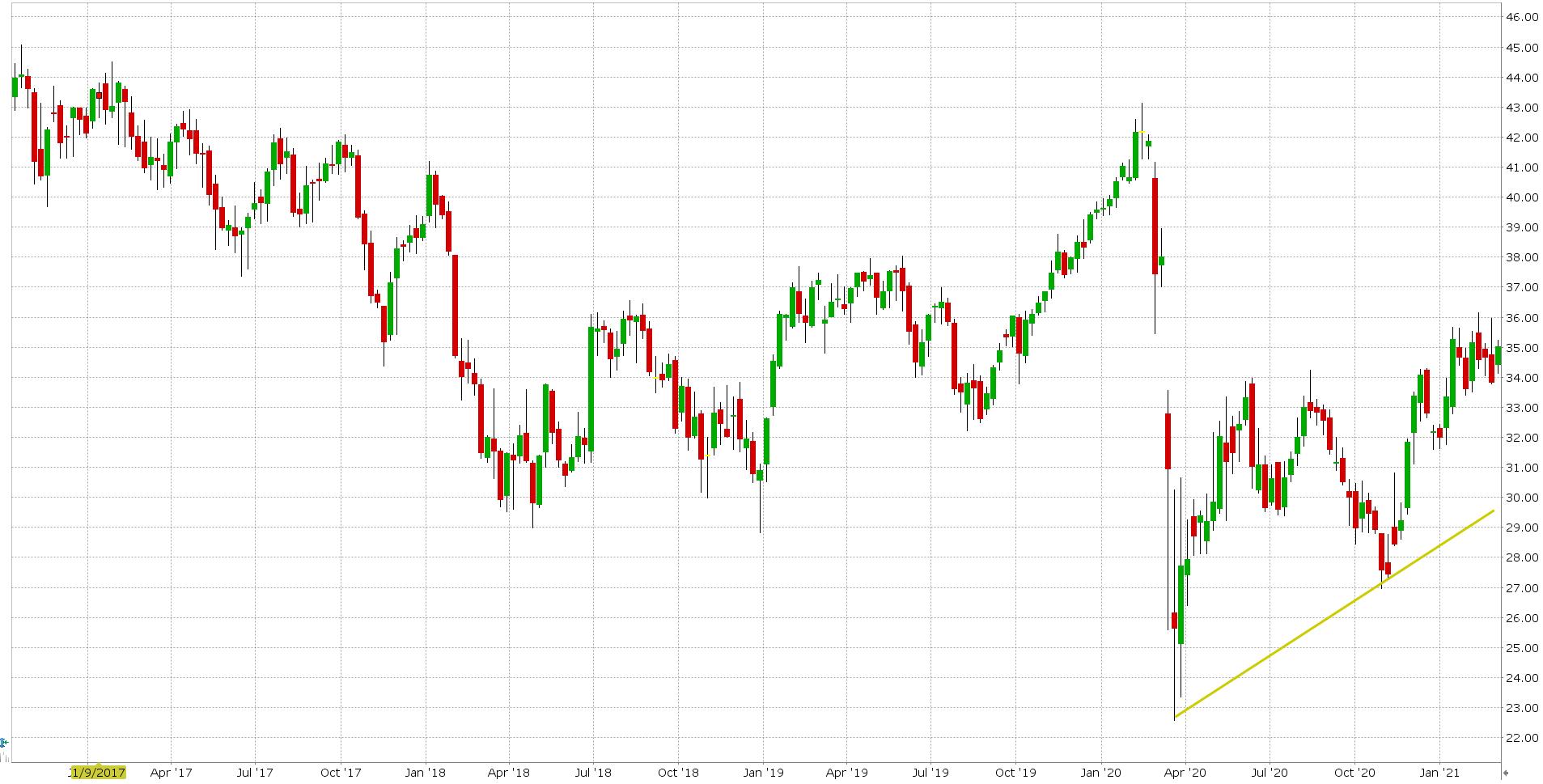 Akcie ropy ENB