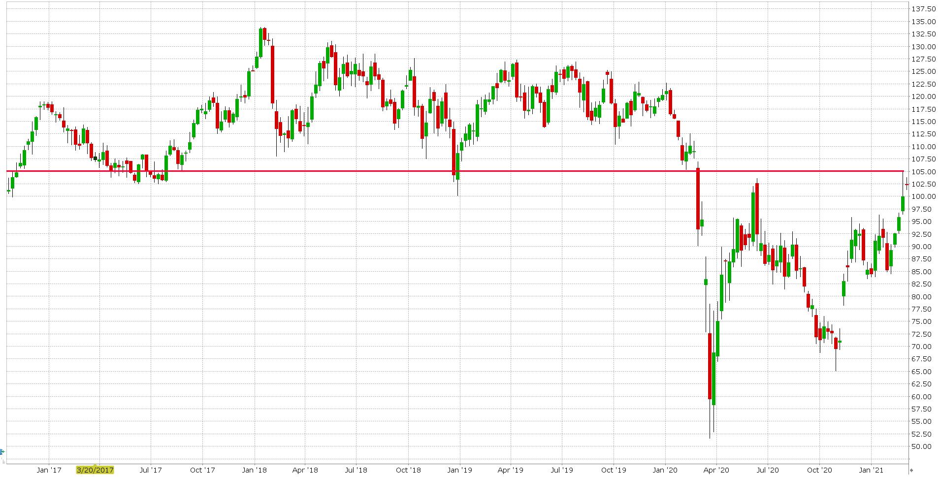 Akcie ropy CVX