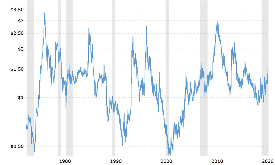 Historický vývoj ceny kávy