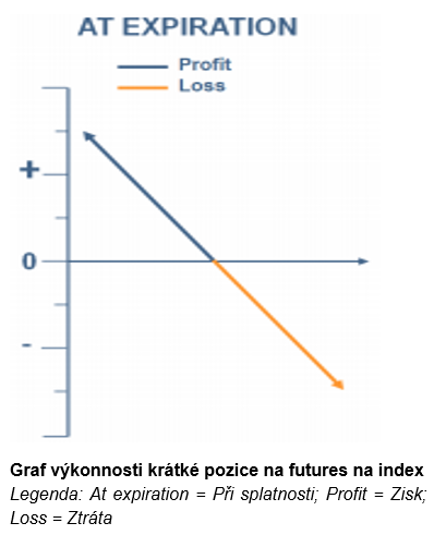 Graf výkonnosti krátké pozice na futures na index