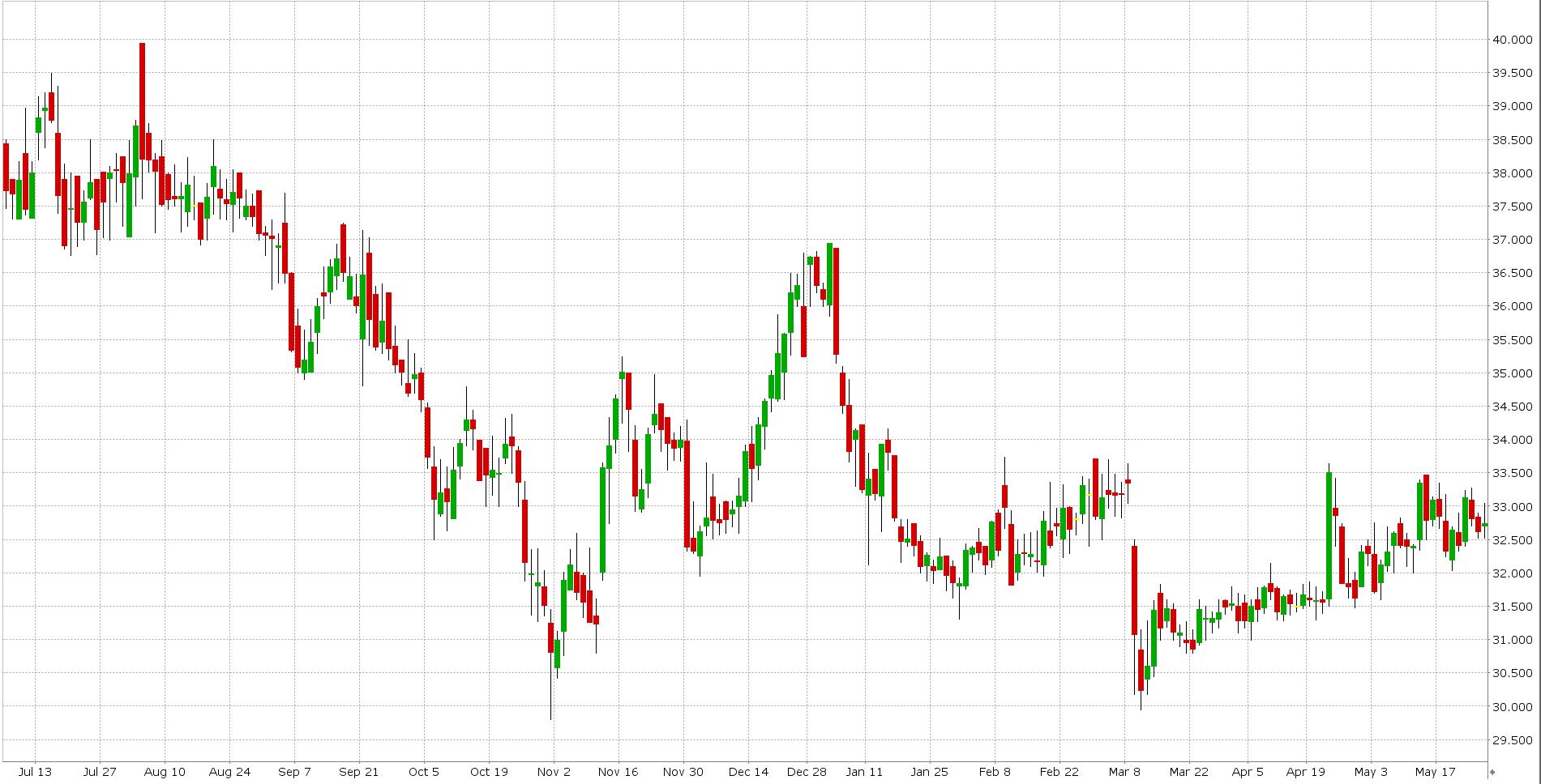 cenový graf akcie JDEP