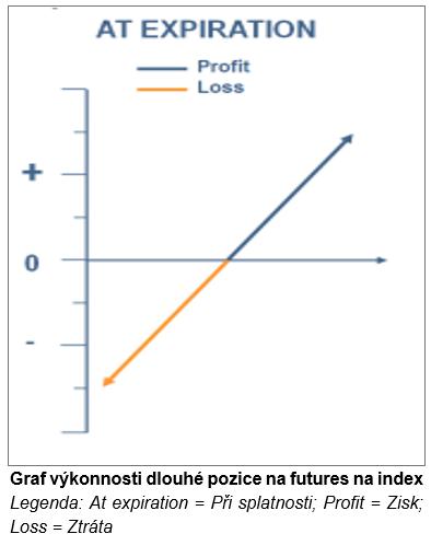 Graf výkonnosti dlouhé pozice na futures na index