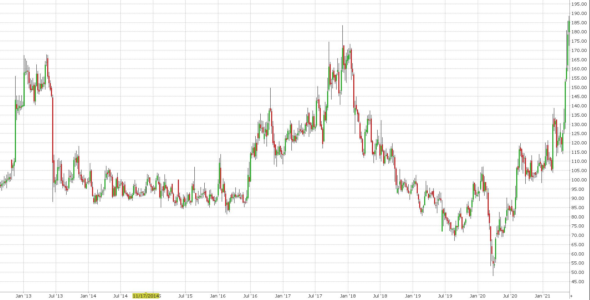 cenový graf akcie TATACOFFEE