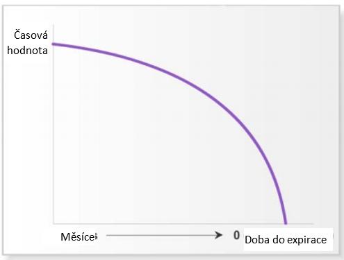Graf časové hodnoty a doby expirace v měsících