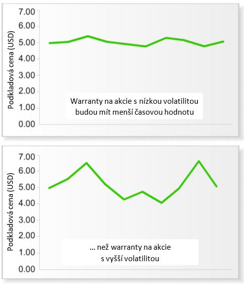 Graf vztahu ceny warrantu a volatility podkladového aktiva (akcie)