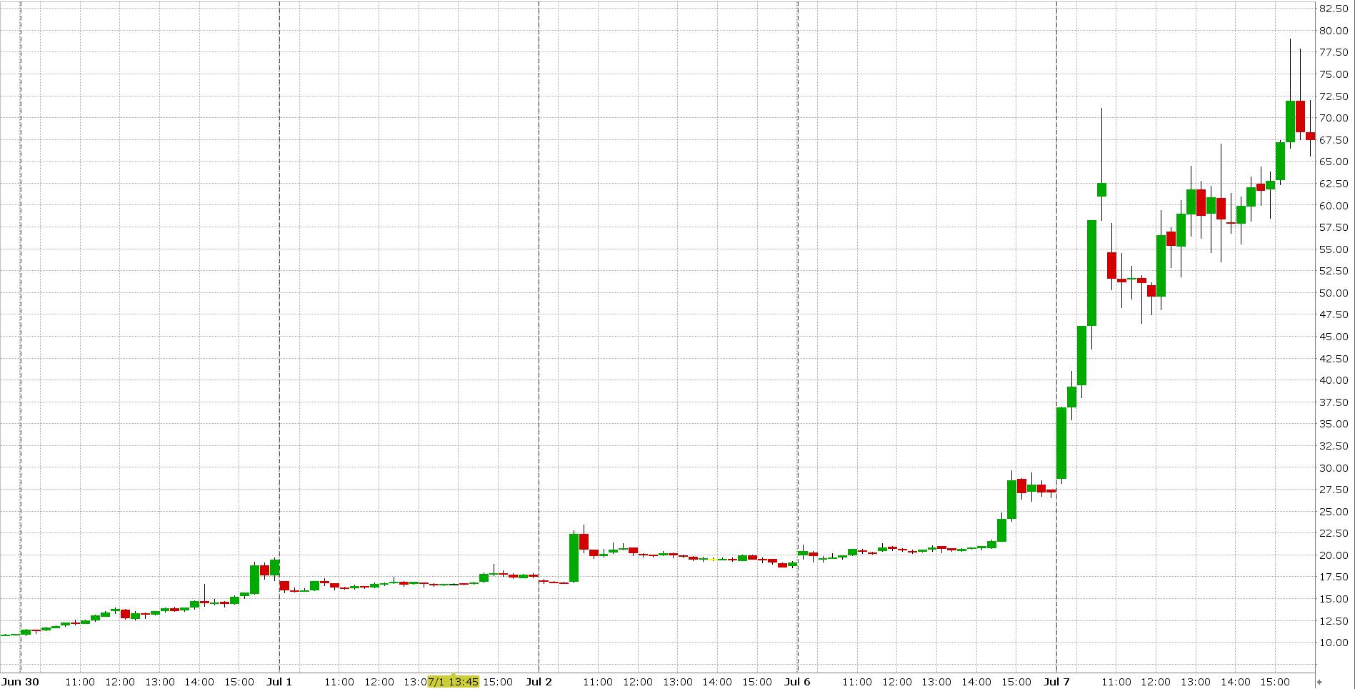 Cenový graf akcie NEGG
