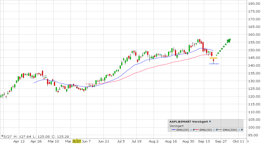 AAPL cenový graf