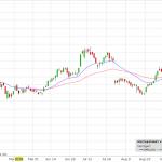 Cenový graf akcie amazon